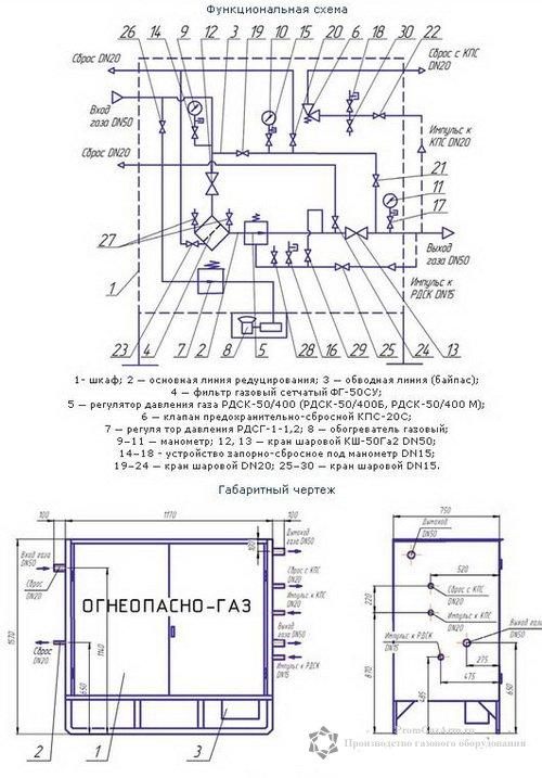Скачать функциональную схему и габаритный чертеж ГРПШ 2а, ГРПШ 2а 01, ГРПШ 2а 02