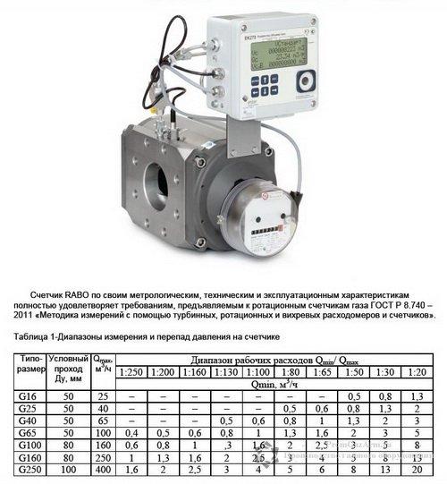 Основные характеристики счетчика газа RABO