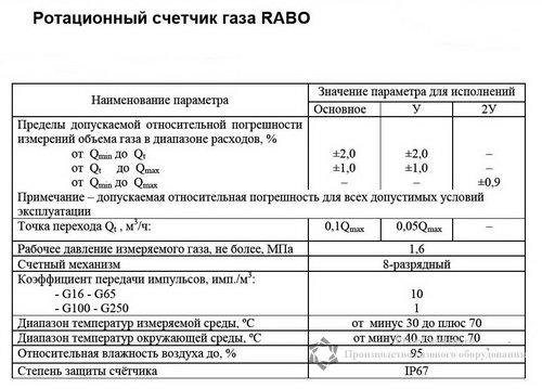 Характеристики счетчиков газа RABO