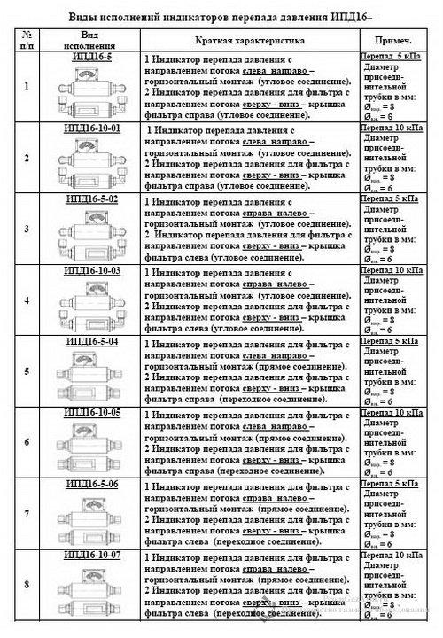 Виды исполнения индикатора перепада давления ИПД, ИПД16-5, ИПД16-10