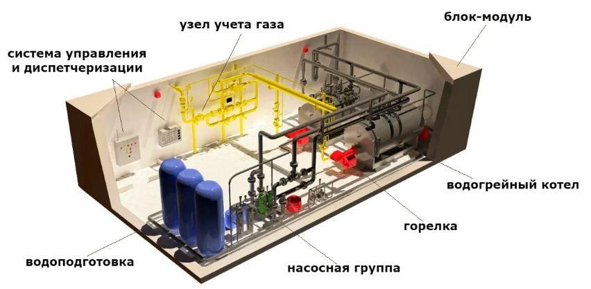 Электроснабжение и автоматика вентиляции