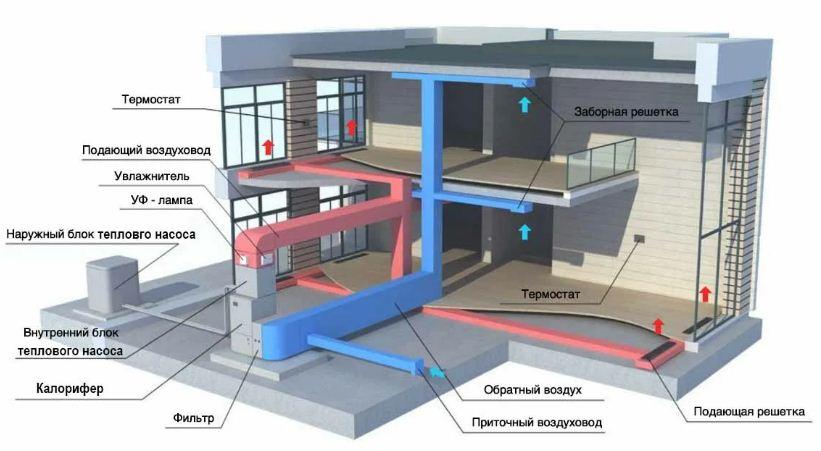 Схема воздушных систем отопления