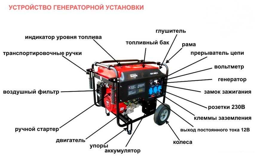 Портативные и стационарные генераторы